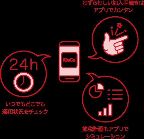 カブコムのiDeCo(イデコ)個人型確定拠出年金スマートフォンアプリならいつでもカンタン、スマホで年金資産運用ができます