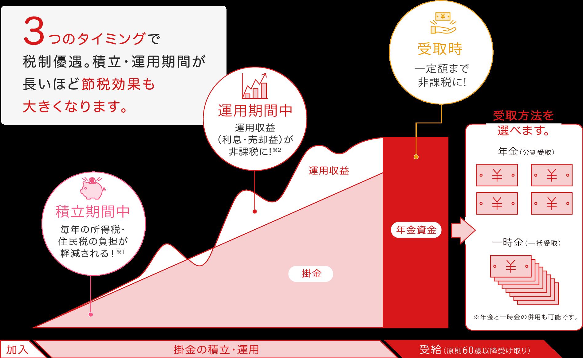 カブコムのiDeCo(イデコ)個人型確定拠出年金の積立期間中・運用期間中・受取時の節税効果(税制優遇)