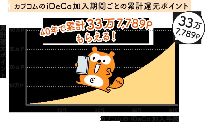 カブコムのiDeCo加入期間ごとの累計還元ポイント:40年で累計337,789ポイントもらえる!
