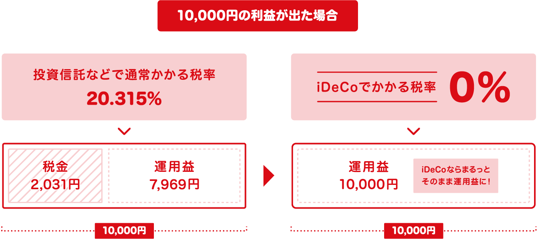 カブコムのiDeCo(イデコ)個人型確定拠出年金で発生した運用益に対しては税金がかかりません