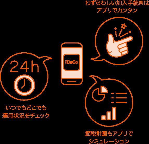 auのiDeCo(個人型確定拠出年金)スマートフォンアプリならいつでもカンタン資産運用