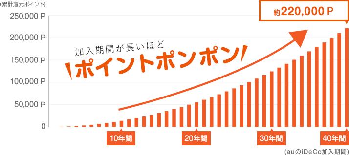 auのiDeCo加入期間ごとの累計付与ポイントを表したグラフ