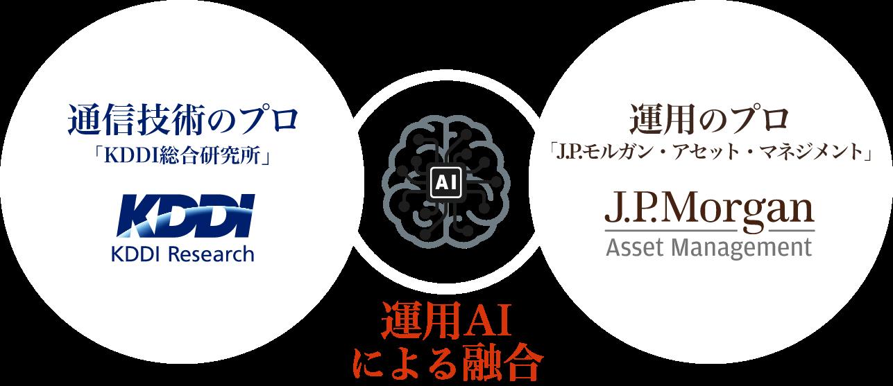 「通信技術のプロ」の知見と、「運用のプロ」の調査・分析力を、最先端の運用AIが融合することで、足元の企業収益だけでなく、通信技術の専門的知見・都市の未来予測を活用し、中長期的な視点で投資妙味のある銘柄を発掘します。