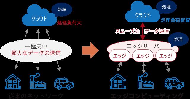 利用者に近い、ネットワークのエッジ(端)にサーバを分散配置することで、膨大な量のビッグデータを軽量・高速かつ効率的な情報処理を可能にする技術。