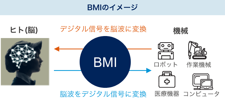 くらしを支えるインフラの重要技術BMI(ブレインマシンインターフェイス)のイメージ