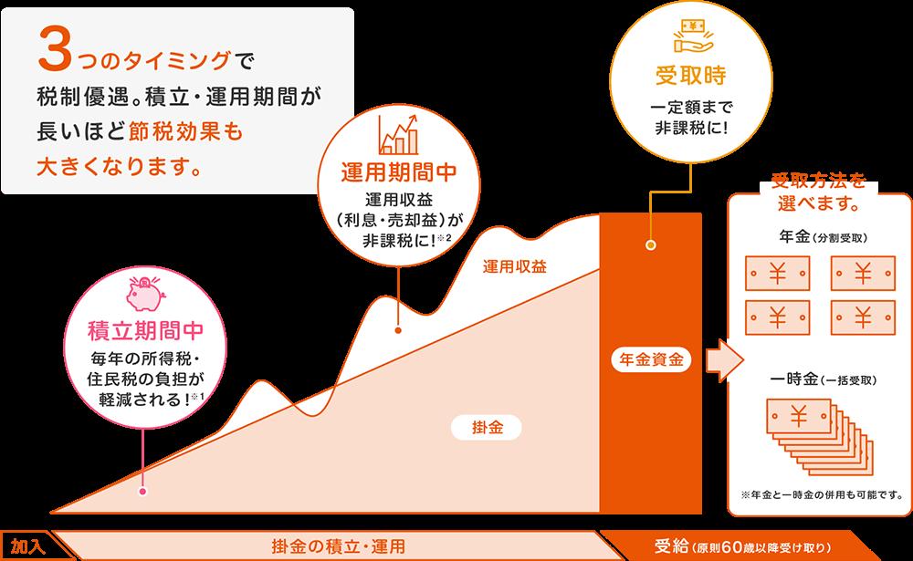 個人型確定拠出年金iDeCo(イデコ)の積立期間中・運用期間中・受取時の節税効果(税制優遇
