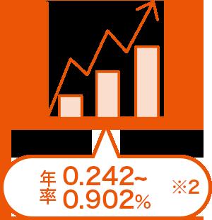 auの個人型確定拠出年金「auのiDeCo(イデコ)」の投資信託で運用した場合の信託報酬