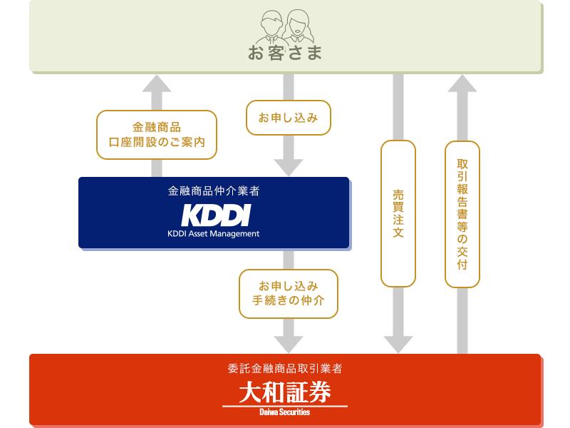 KDDIアセットマネジメントの金融商品仲介サービスを利用して大和証券オンライン口座のご開設が可能です。証券口座開設後のお取引は直接大和証券ウェブサイトにて可能。株式投資や債券、FXや先物オプションのお取引が出来る証券口座をKDDIアセットマネジメント株式会社経由で開設いただけます。
