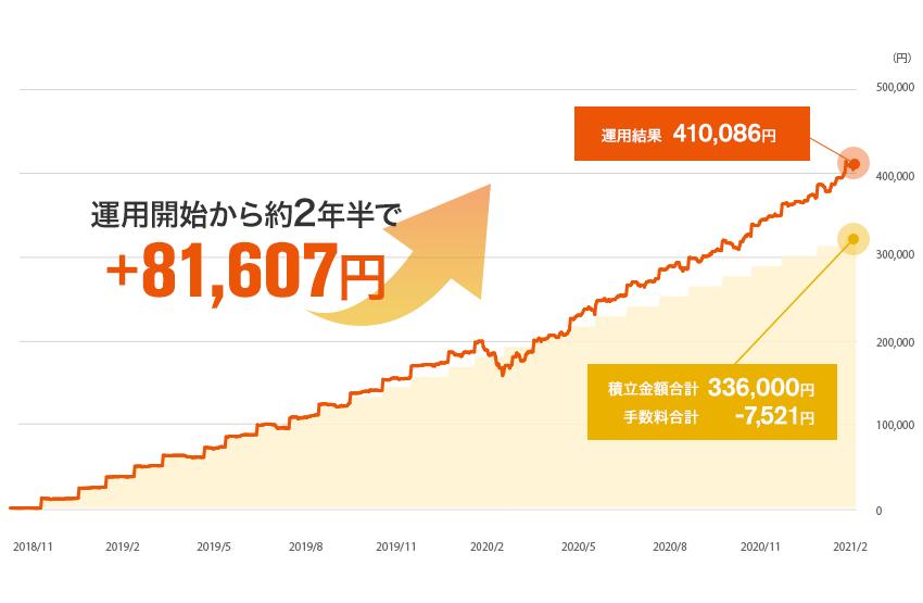 2018年10月から2年半auスマート・プライム(高成長)で積み立て、資産運用を行っていた場合81,607円の運用利益となりました