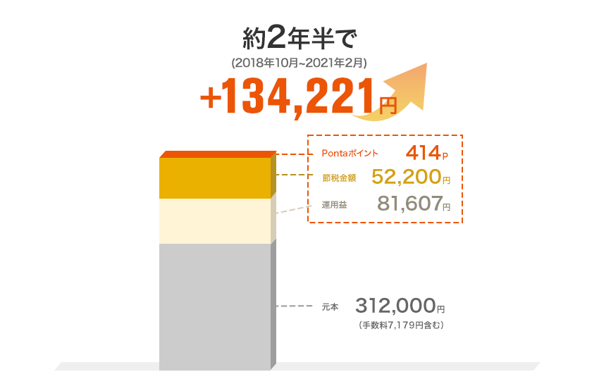 2018年10月からの2年半でauスマート・プライム(高成長)での運用益、残高に応じて付与されるPontaポイント、節税金額の合計は134,221円となりました