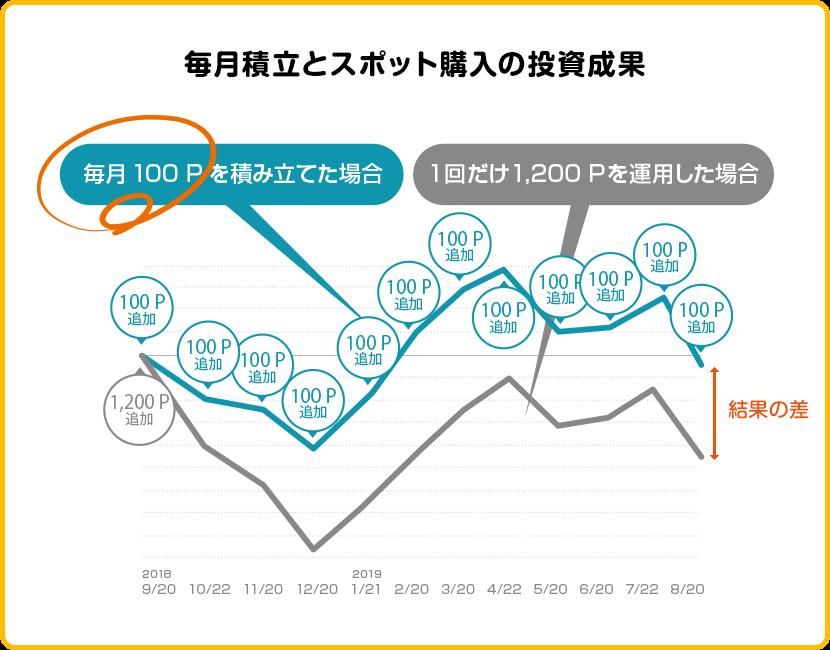 Pontaポイントの毎月積立とPontaポイントスポット購入の投資成果を比べてみましょう