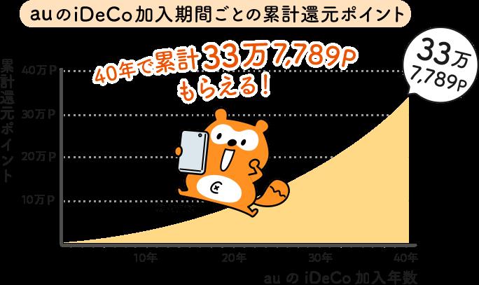 auのiDeCo加入期間ごとの累計還元ポイント:40年で累計33万7,789Pもらえる!