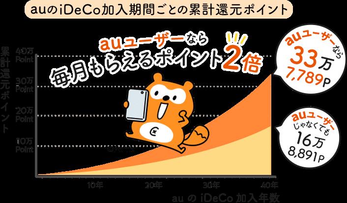 auユーザーなら毎月もらえるポイント2倍!:40年で累計33万7,789Pもらえる!