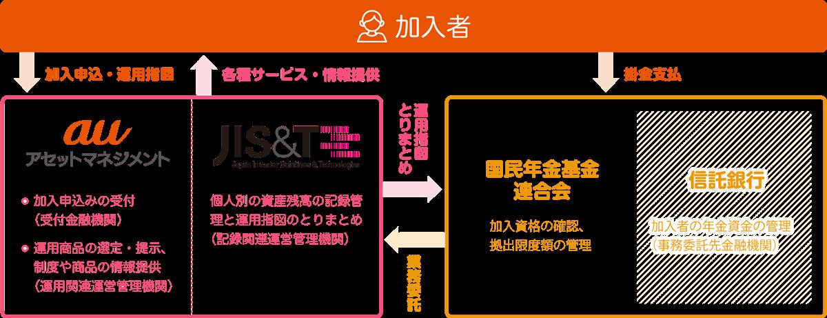運用関連運営管理機関 auアセットマネジメントの確定拠出年金iDeCo(イデコ)運営における役割分担について