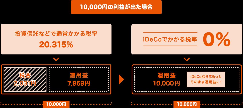 iDeCo(イデコ)個人型確定拠出年金の投資信託で発生した運用益に対して通常かかる税金がイデコで運用した投資信託には一切かかりません。