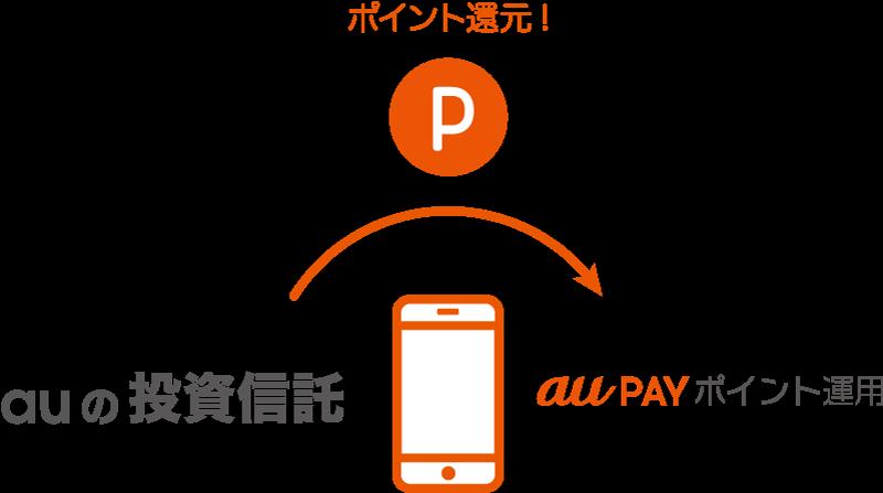 auの投資信託を個人型確定拠出年金「auのiDeCo(イデコ)」や証券口座で保有をするだけでもPontaポイントがもらえます。たまったPontaポイントはau PAY ポイント運用サービスで運用してみましょう