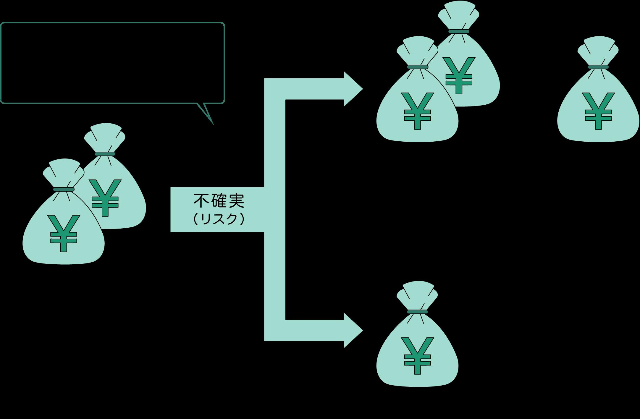 資産運用における投資では収益を大きく殖やせる可能性がある一方で損失が生じる可能性もあります(不確実リスク)
