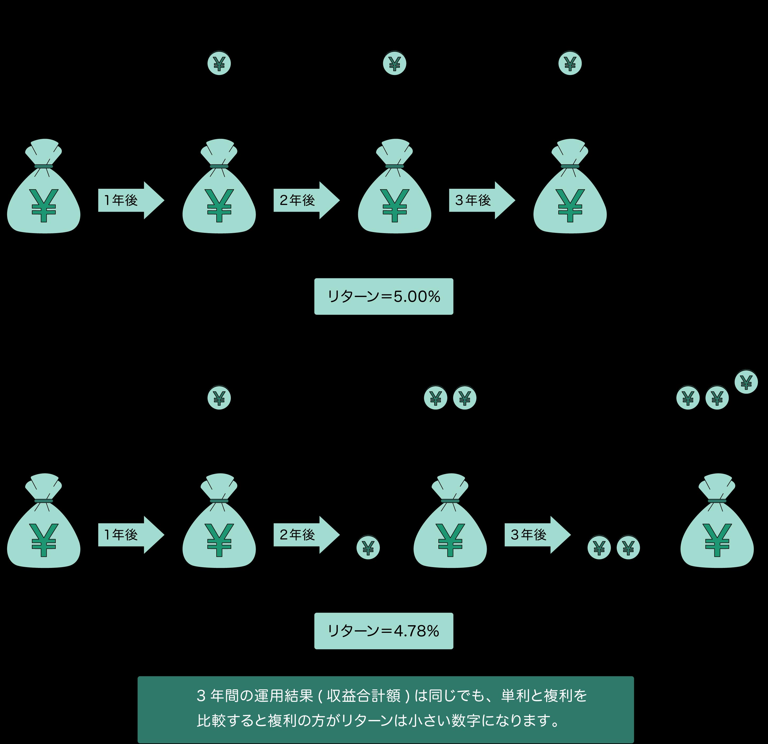 「単利」とは当初の投資元本に対して毎年一定額の収益を受け取るものとしてリターンを計算し、「複利」では受け取った収益を再び投資することにより得られるリターンを計算します。3年間の運用結果(収益合計額)は同じでも単利と複利を比較すると複利の方がリターンは小さい数字になります