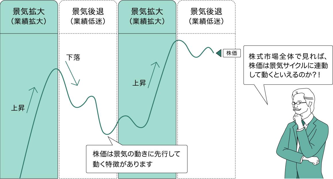 株式市場全体でみると日本企業の全体的な業績見通しの影響をうけるため株価は景気の動きに先行して動く特徴があります - 株式市場全体で見れば、株価は景気サイクルに連動して動くといえるのか?!