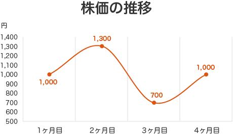 積立て投資のメリット - 株価の推移グラフ