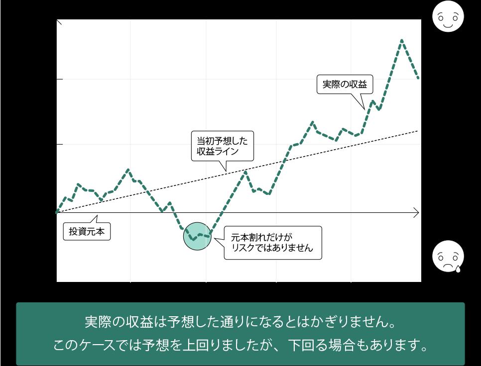 資産運用においては実際の収益は予想した通りになるとはかぎりません。このケースでは予想を上回りましたが、下回る可能性もあります。予想される収益のブレ(不確実性)の図で元本割れ以外のリスクについても知識を深めましょう