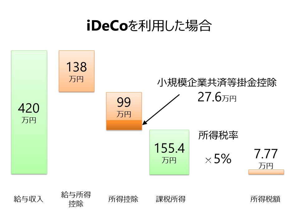 iDeCo(イデコ)個人型確定拠出年金を利用した場合の所得税額計算 | auのiDeCo(イデコ) 個人型確定拠出型年金