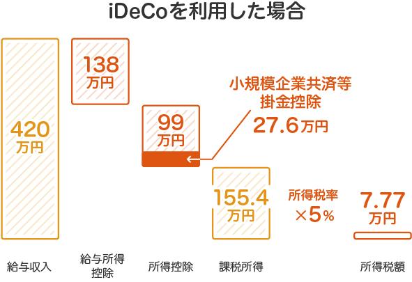 iDeCo(イデコ)個人型確定拠出年金を利用した場合の所得税額計算方法。小規模企業共済等掛金控除が掛金分加わる事によって課税所得が減少します