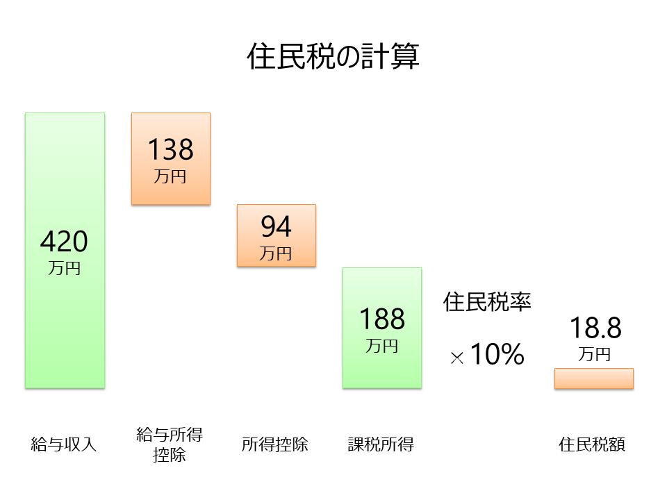 住民税の計算   auのiDeCo(イデコ) 個人型確定拠出型年金