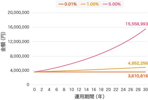 年1回の複利計算で年率5%、1%、0.01%の3パターンを30年間の運用でシミュレーションした場合のグラフ - 投資信託と定期預金、どっちがいい?自分にあった資産運用の選び方
