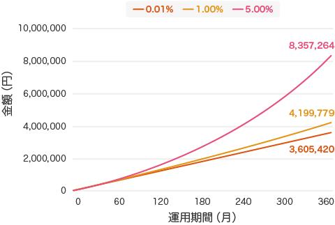 毎月1万円を30年間積立投資を年率5%、1%、0.01%の3パターンを30年間の運用する事をシミュレーション(1ヵ月に1回再投資年した複利で計算しております) - 投資信託と定期預金、どっちがいい?自分にあった資産運用の選び方