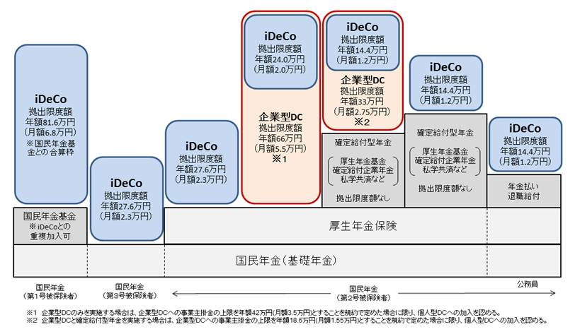 確定拠出年金の対象者・拠出限度額と他の年金制度への加入の関係