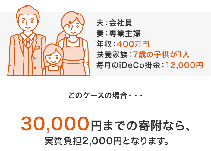 片働き夫婦・子供(15歳以下)の場合、毎月のiDeCo(イデコ)掛金額が12,000円行っているとすると30,000円までの寄附なら実質負担2,000円となります