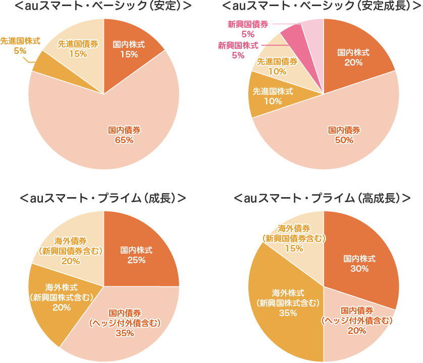 auのiDeCo(イデコ)の商品ラインナップの中でauスマート・ベーシック(安定・安定成長)、auスマートプライム(成長・高成長)の具体的な資産配分(アセットアロケーション)一覧