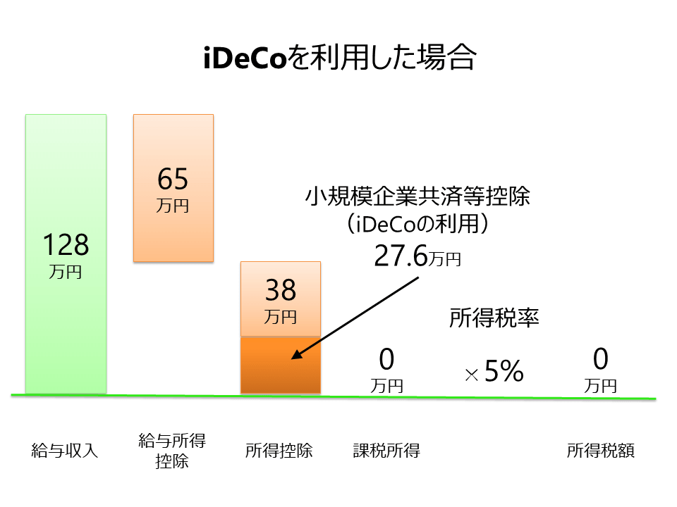 iDeCoを利用した場合、給与所t九128万円の場合、給与所得は65万円、所得控除(基礎控除)は38万円に小規模企業共済等掛金控除27.6万円を足したものとなり課税所得は0円となります。