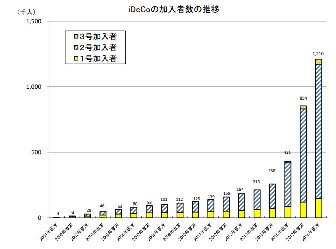 iDeCo加入者の推移は2001年度末から2018年度末まで急増しています。2019年3月末で121万人にとうたつし、2016年3月末と比較して約4.7倍となります