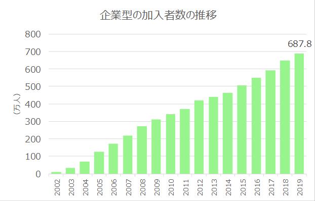 企業型確定拠出年金の加入者数推移グラフ - 厚生労働省ホームページより