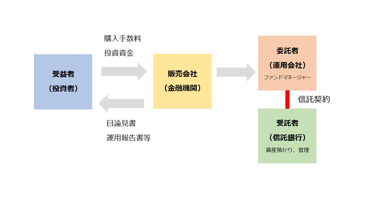 現在日本で主流といわれる投資信託(株式投資信託)のしくみ