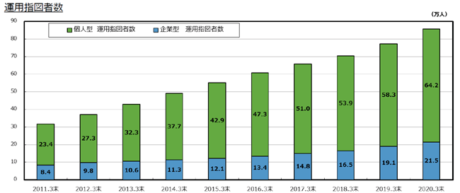 企業型確定拠出年金および個人型確定拠出年金イデコにおける運用指図者数も増加しており、2020年3月時点で企業型確定拠出年金での運用指図者数は21.5万人、個人型確定拠出年金イデコでの運用指図者数は64.2万人です