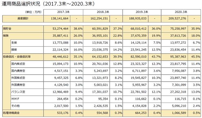 個人型確定拠出年金イデコ加入者がどの運用商品にどのくらいの割合で選択・運用されているのでしょうか。2020年3月現在の運用選択割合は預貯金35.9%、保険18.0%、投資信託・金銭信託等45.5%です