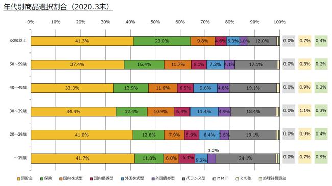 企業型確定拠出年金加入者の年代別商品選択割合