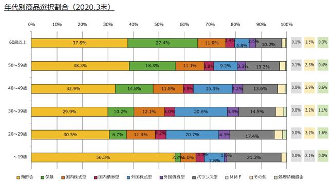 個人型確定拠出年金イデコ加入者の年代別商品選択割合