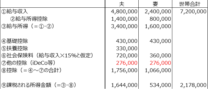 夫の給与収入480万円と妻の給与収入240万円の世帯年収720万円の場合、夫婦それぞれがイデコへ加入し月額23000円の掛金を拠出した場合年額276000円の二人分である152000円が課税所得金額から控除されます