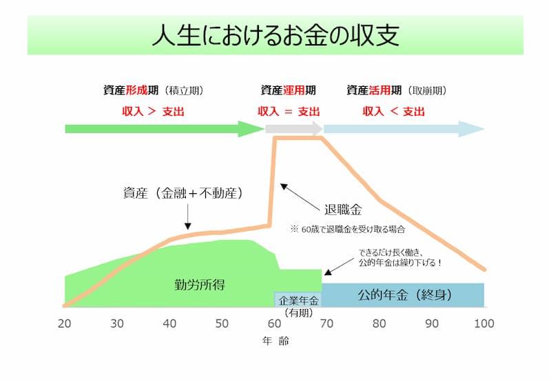 人生におけるお金の収支を資産形成期(積立期)と資産運用期、資産活用期(取崩期)の3つにわけてみましょう