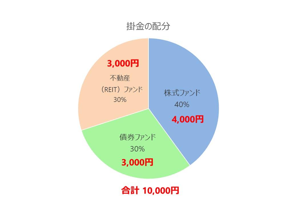 毎月10000円を投資に回すとして掛金配分を株式ファンド40%、債券ファンド30%、不動産ファンド30%に投資