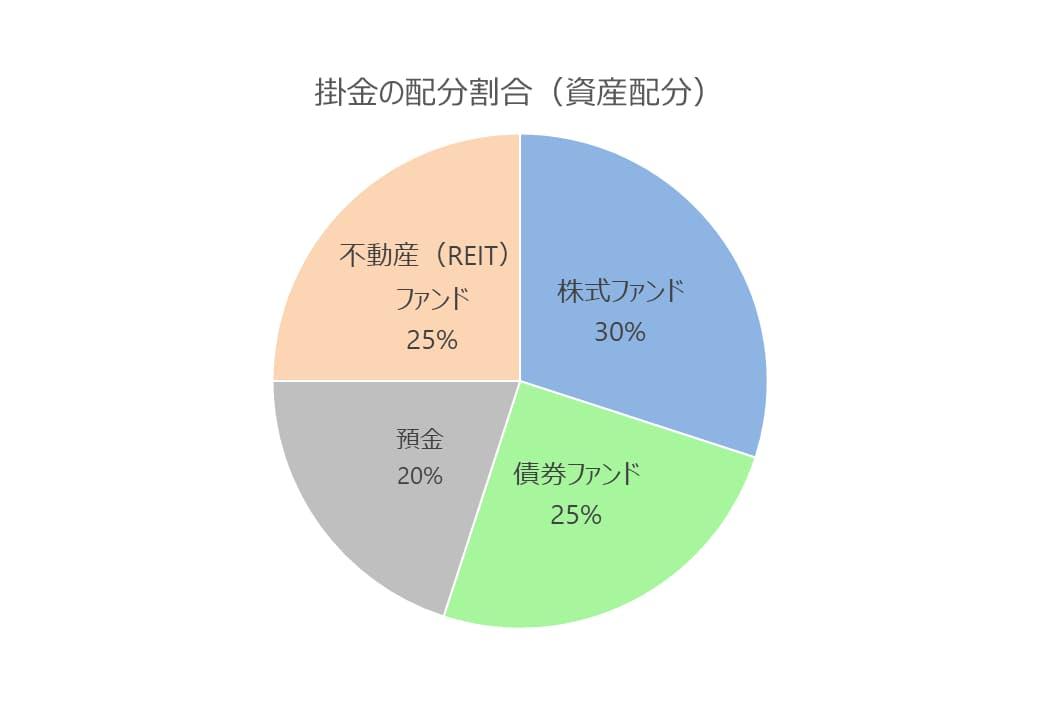 現在の資産配分が株式ファンド30%、債券ファンド25%、現預金20%、不動産ファンド25%となっている